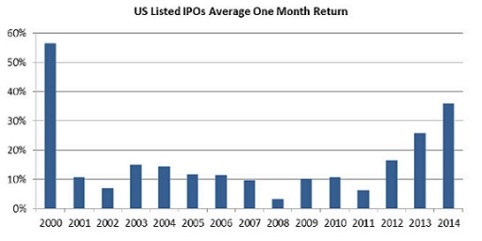 US IPO