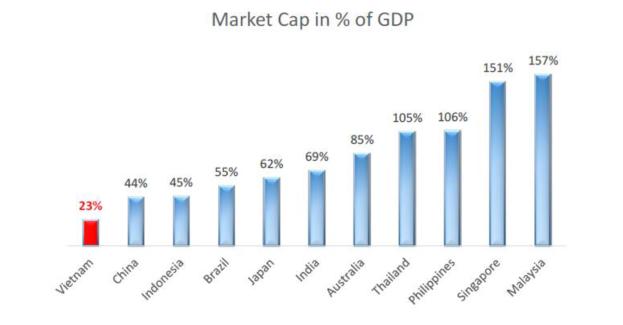 Market cap GDP
