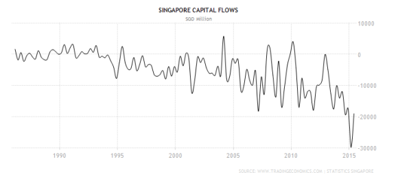 Singapore capital flows